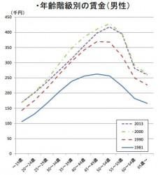 政労使会議の資料「我が国の年功賃金の推移」より