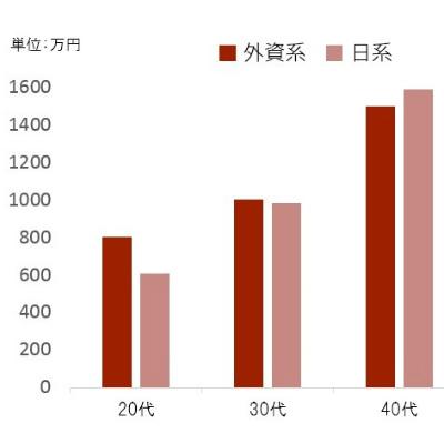 日本の金融機関の年収は「40代で外資を上回る」説 ヘッドハンターが即座に否定