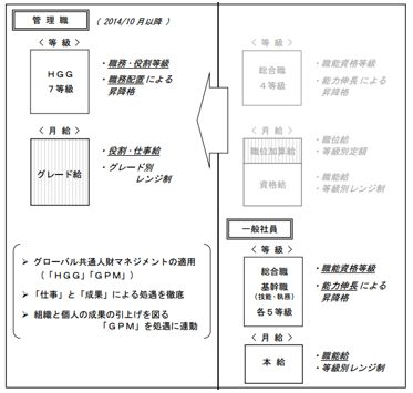 政労使会議資料・「日立製作所の人財マネジメント体系について」より
