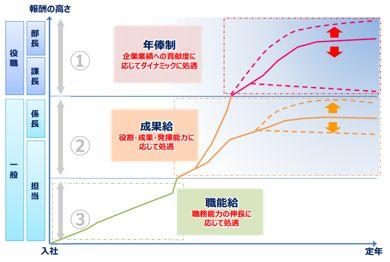 政労使会議資料・「Hondaの賃金・評価制度」内~「Hondaの賃金制度の概観」より
