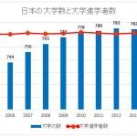 文部科学省「学校基本調査」よりキャリコネニュースが抜粋