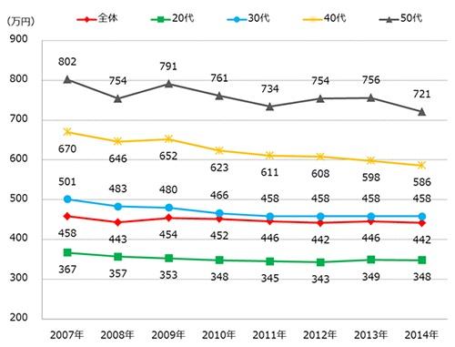 平均年収の推移(出典:インテリジェンス)