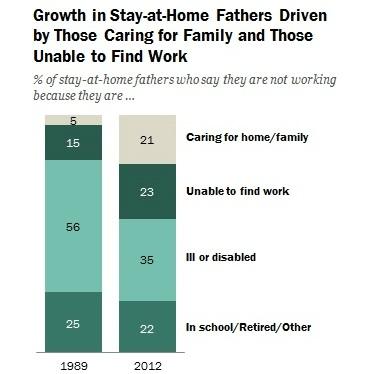 米国で「おうちにいるパパ」増加中 背景に「専業主夫志向」の高まり?