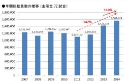 観客動員数の推移。2012年からの伸びは顕著だ(C)YDB
