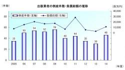 出版業者の倒産件数・負債総額の推移(帝国データバンク・プレスリリースより)