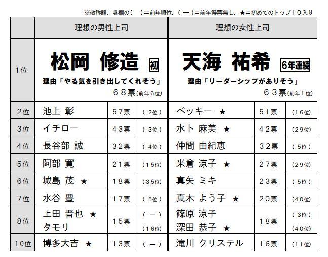 天海祐希が「理想の上司」6年連続で第1位! 人気の理由はどこにある?