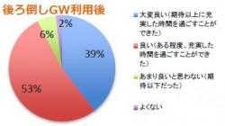 後ろ倒しGW利用後は92%が「良い」「大変良い」