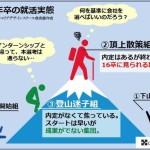 2016卒就活生のパターン(我究館作成)