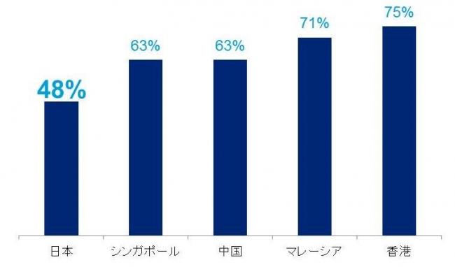 成果連動型ボーナスより「固定給」選ぶ日本人 昇給チャンスよりリスク回避を志向