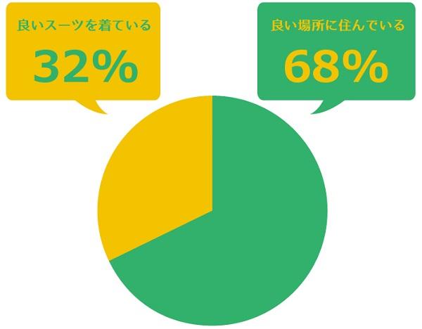営業マンの稼ぎ具合は「住む場所」で判断する女性68% それって古くないですか?
