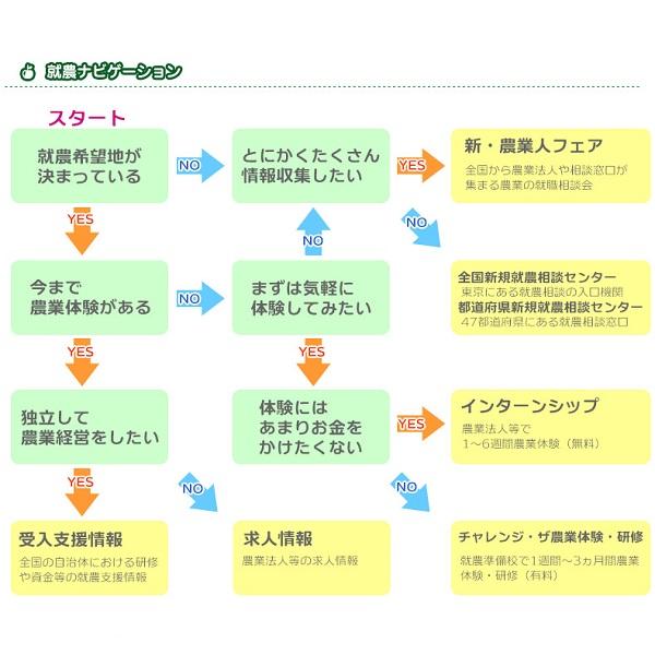 東京で増えている「新規就農者」 30~40代の未経験者が相談機関の支援受け奮闘