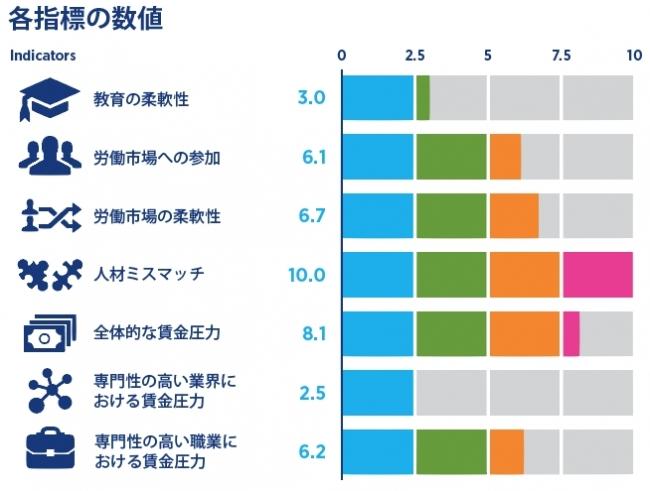 「人材のミスマッチ率」が世界最悪の日本 企業が大学教育を軽視し、高スキル人材を厚遇しないから?