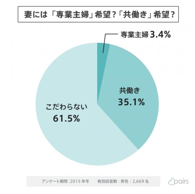 「専業主婦希望者」は栃木の男性がねらい目? 婚活マッチングサービスが全国アンケート