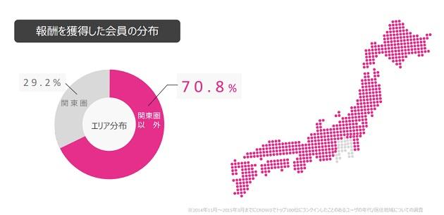 報酬を獲得した約7割が関東圏以外のユーザー