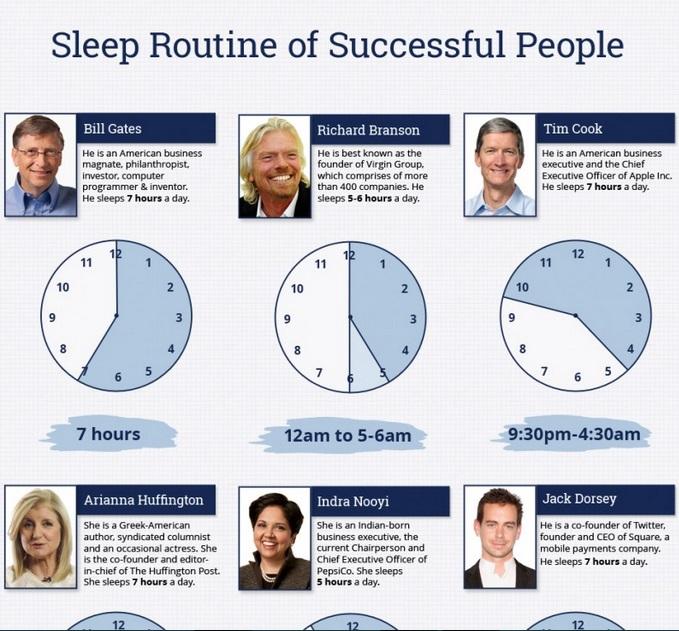 アマゾンCEOのベゾスは「1日8時間睡眠」 ビル・ゲイツやティム・クックも7時間眠っている