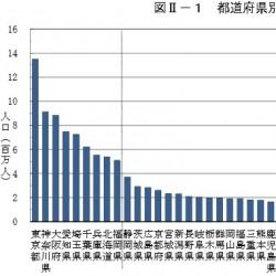 東京の人口がぶっち切りだ