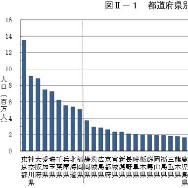 【国勢調査】東京圏への人口集中が止まらない! 地方創生は「絵に描いた餅」になってしまうのか