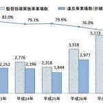 監督指導状況のデータ(厚労省の資料より)