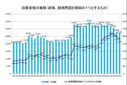 厚生労働省の「過労死等に係る統計資料」より