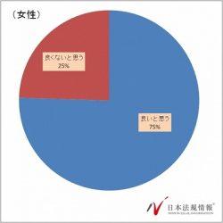 義理チョコ禁止令反対、賛成者多数。