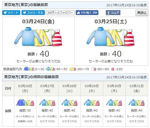 24日16:00現在の服装指数はこちらです