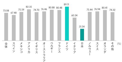 日本の若者のスキル自己評価は3割程度