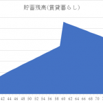 縦軸は貯蓄残高(単位は万)、横軸は年齢