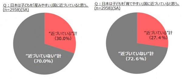 日本は産み育てにくい国?