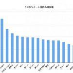 4月のツイート件数を100%とした場合の呟きの変化(グラフはリリースによるもの)