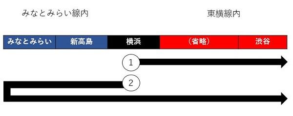 1が、横浜から正しく乗った場合。2が、一度下り方面に乗って、みなとみらい駅で乗り換えて渋谷に向かう、折り返し乗車の場合。