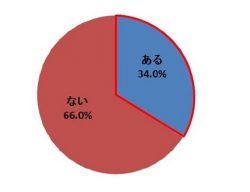 人事評価が原因で転職・辞職を考えた人の割合(プレスリリースより)