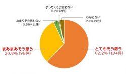 国や自治体の政策が「ズレている」と感じている保育士の割合(画像はプレスリリースより)