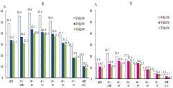 性別・年齢階級別にみた喫煙者の割合比較(図は厚労省リリースより)