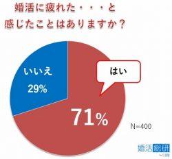 7割の人が婚活疲れを感じている。