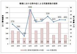 平成19年から平成28年までの、職場での熱中症死傷者数グラフ(厚労省資料から)
