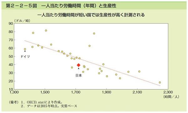 労働時間(横軸)が長くなるほど、生産性(縦軸)は低くなる。