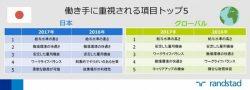 日本と世界の結果