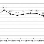 神奈川県女性のM字カーブの窪みは全国で最も深い(働く女性の実情より)