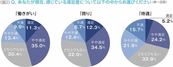 エンジニア職への満足度(VSN調べ)