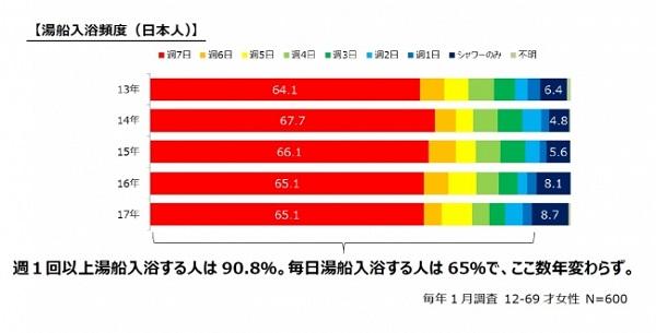日本人の湯船入浴頻度