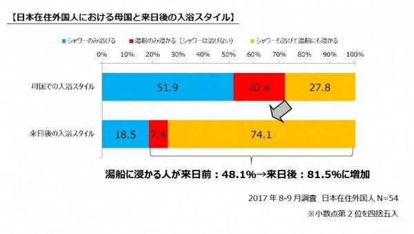 日本在住外国人の来日による入浴スタイルの変化
