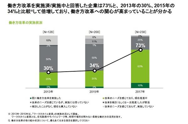 働き方改革を推進中の企業が増加
