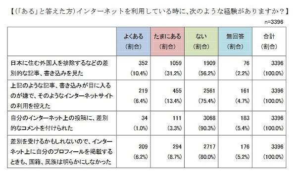 外国人住民調査報告書