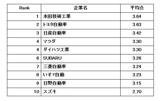 トヨタの福利厚生は日本トップレベル」 2017年自動車業界「働きやすい ...