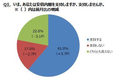 ニコニコユーザーの男性には相変わらず安倍内閣の支持者が多い。