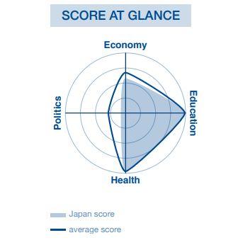 画像は報告書より。実線が各国平均値