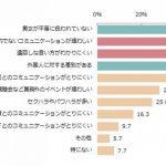 日本の職場環境への不満