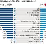 世界と日本の傾向に差が見られます