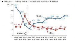 大卒・院卒者の採用者数の推移。2010年以前は調査方法が異なるため単純比較はできない。(画像はプレスリリースより)