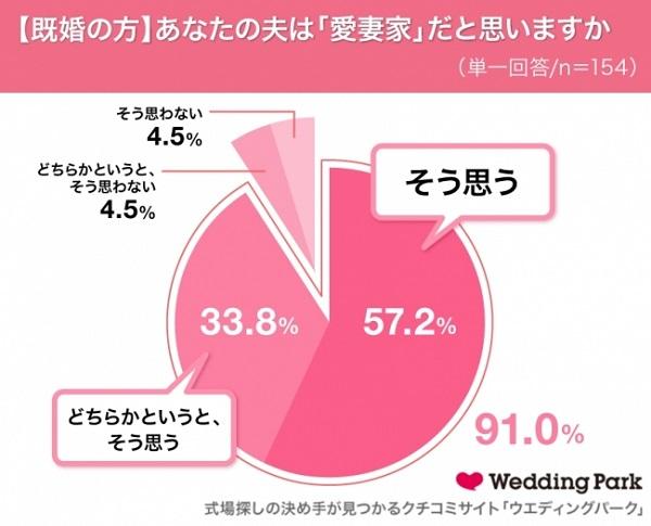 9割もの女性が夫は「愛妻家」と回答